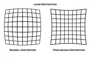 Lens Distortion